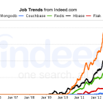MongoDB Job trends from INDEED.COM (http://www.indeed.com/)