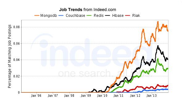 MongoDB Job trends from INDEED COM (http://www indeed com/) :