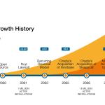 History of MySQL