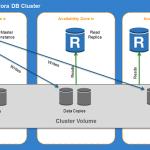 AuroraDB - 5x better performance than standard MYSQL