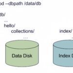 Getting performance Improvement with keeping MongoDB Index files in a separate disk partition